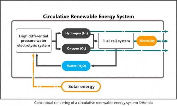 سیستم انرژی جدید