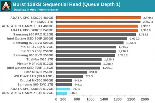 هارد SSD Adata XPG SX8200