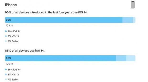 نصب iOS 14