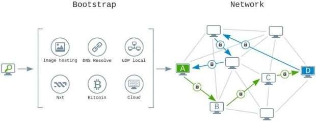 شبکه یوتوپیا