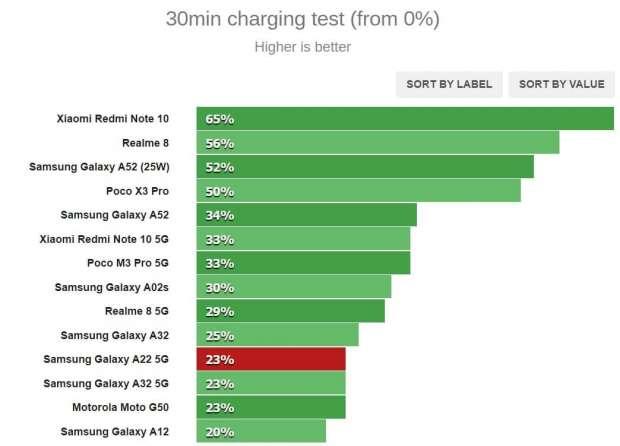 باتری گلکسی A22 5G
