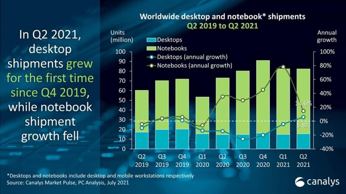 بازار جهانی کامپیوتر