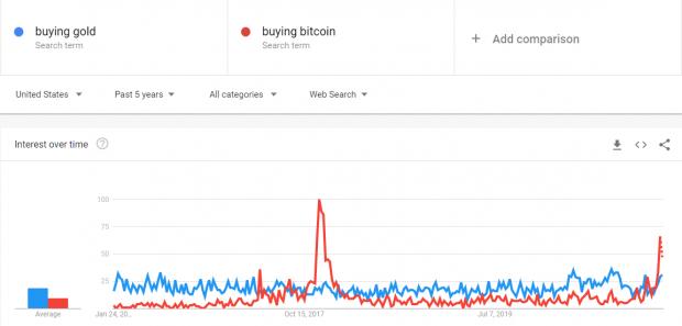 مقایسه خرید بیت کوین و طلا